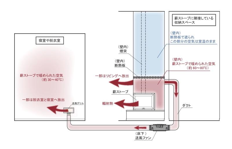 【薪ストーブ暖房の概念図】